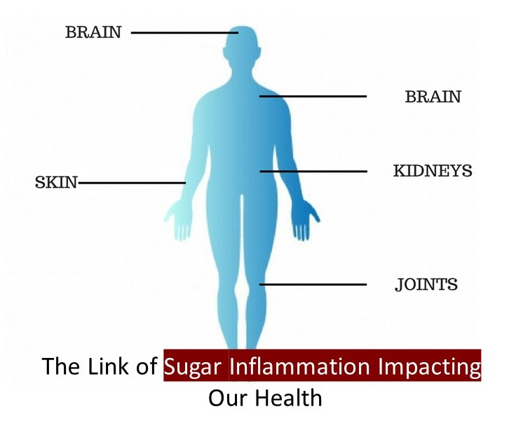 The Link of Sugar Inflammation Impacting Our Health