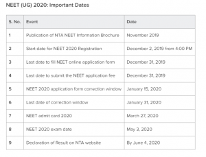 Registration of NEET 2020 from today